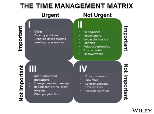 Time Mangement Matrix by Wiley
